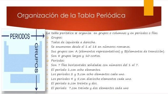 La tabla peridica organizacin de la tabla peridica urtaz Images