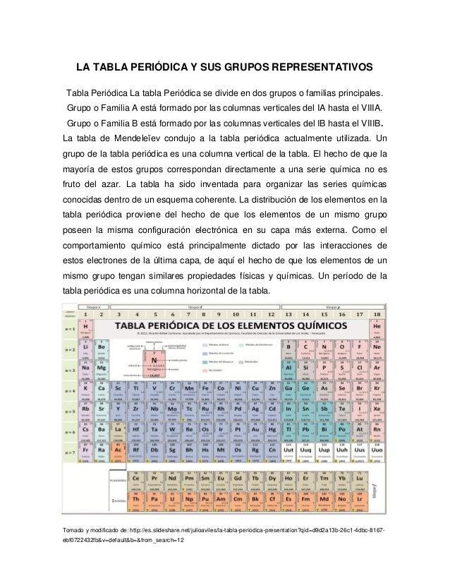 La tabla peridica y sus grupos representativos la tabla peridica y sus grupos representativos tomado y modificado de httpesidesharejulioaviles urtaz Choice Image