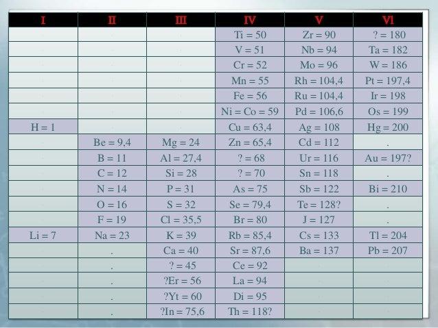 La tabla periodica ti 50 zr 90 180 v 51 nb 94 ta 182 urtaz Image collections