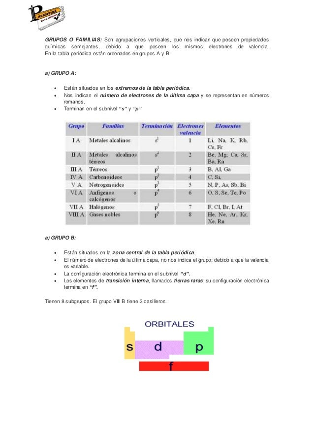 La tabla periodica grupos urtaz Choice Image