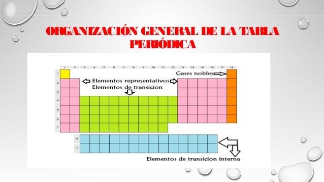 Organizacin de la tabla periodica lic javier cucaita organizacin general de la tabla peridica urtaz Images