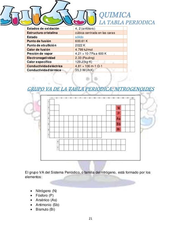 21 quimica la tabla periodica - Tabla Periodica Completa Punto De Fusion