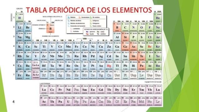 La tabla periodica daniel elias vegapptx 4 7 urtaz Image collections