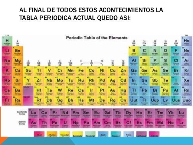 La tabla periodica bryan 7 al final de todos estos acontecimientos la tabla periodica actual urtaz Gallery