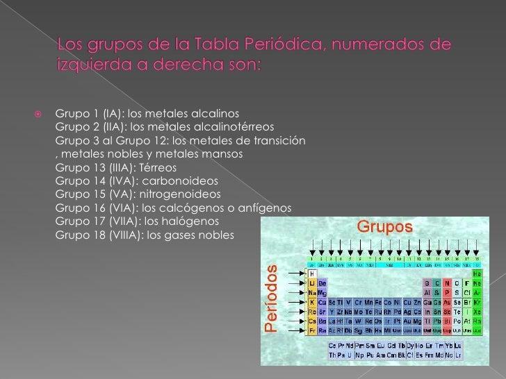 La tabla periodica cc tabla peridica consta de 7 elementos 7 urtaz Gallery
