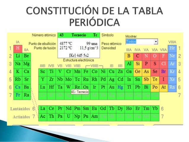 La tabla periodica parte iii forman aniones 35 urtaz Images