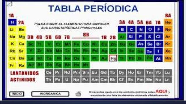 La tabla peridica y el hidrgeno elabora el siguiente cuadro cronolgico del ordenamiento de los elementos de la tabla peridica urtaz Images