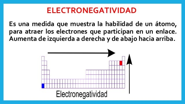Tabla peridica y propiedades peridicas electronegatividad urtaz Images