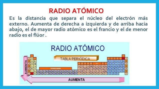 Tabla peridica y propiedades peridicas radio urtaz Choice Image