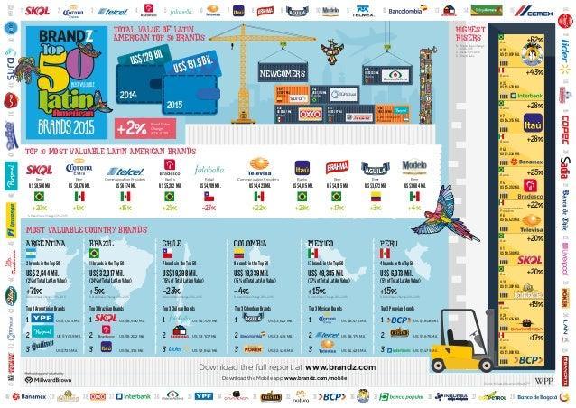TOTAL VALUE OF LATIN AMERICAN TOP 50 BRANDS +2%Brand Value Change 2014-2015 US$129Bil. 2014 # 30 # 37 # 7 # 40 # 4 # 6 # 1...