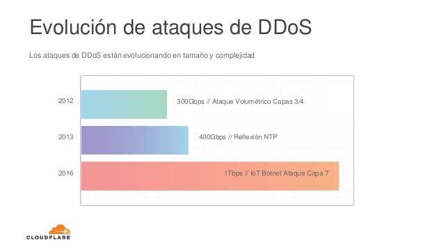 Los ataques de DDoS están evolucionando en tamaño y complejidad 1Tbps // IoT Botnet Ataque Capa 7 400Gbps // Reflexión NTP...
