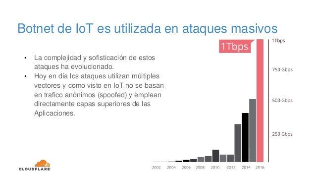 Botnet de IoT es utilizada en ataques masivos • La complejidad y sofisticación de estos ataques ha evolucionado. • Hoy en ...