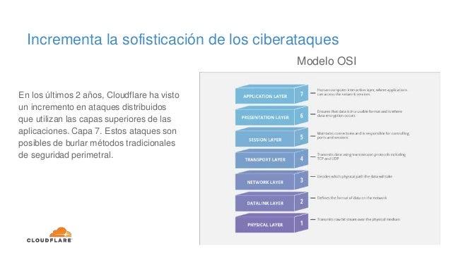 Incrementa la sofisticación de los ciberataques En los últimos 2 años, Cloudflare ha visto un incremento en ataques distri...