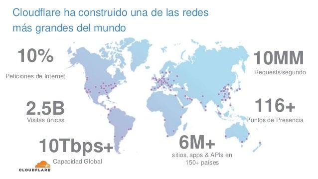 Cloudflare ha construido una de las redes más grandes del mundo 116+ Puntos de Presencia 2.5BVisitas únicas 10% Peticiones...