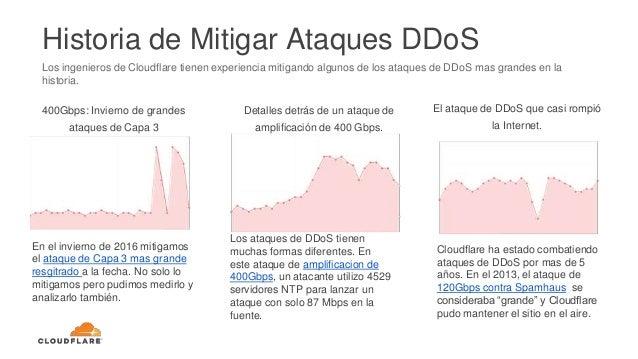 Los ingenieros de Cloudflare tienen experiencia mitigando algunos de los ataques de DDoS mas grandes en la historia. Histo...