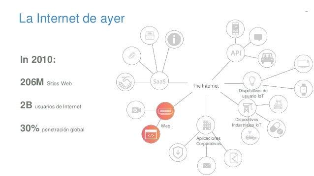 La Internet de ayer In 2010: 206M Sitios Web 2B usuarios de Internet 30% penetración global Web Dispositivos de usuario Io...