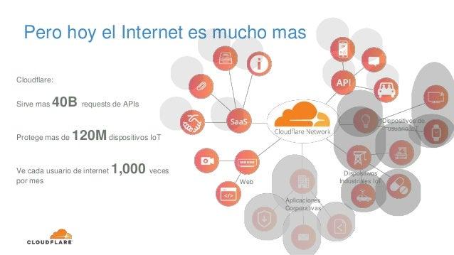 Cloudflare: Sirve mas 40B requests de APIs Protege mas de 120M dispositivos IoT Ve cada usuario de internet 1,000 veces po...