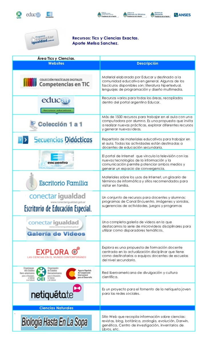 Recursos: Tics y Ciencias Exactas.                       Aporte Melisa Sanchez.    Área Tics y Ciencias.          Websites...
