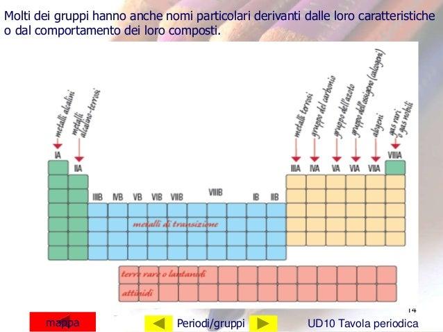 La tavola periodica 17 - Tavola periodica di mendeleev ...
