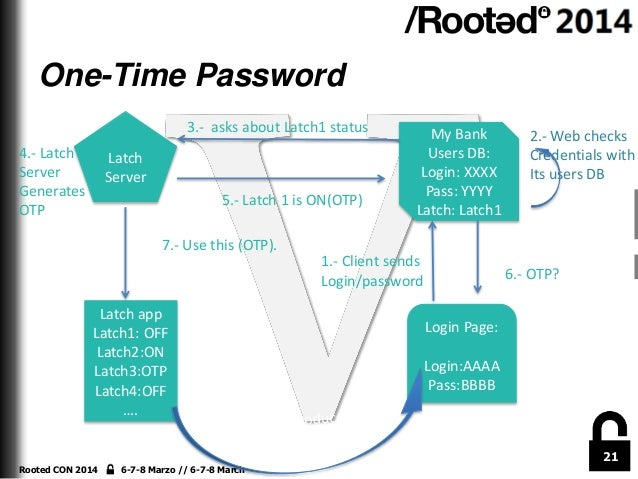 One-Time Password 3.- asks about Latch1 status 4.- Latch Server Generates OTP  Latch Server 5.- Latch 1 is ON(OTP)  My Ban...
