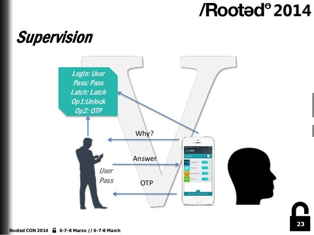 Supervision Login: User Pass: Pass Latch: Latch Op1:Unlock Op2: OTP Why? Answer  User Pass  OTP  23 Rooted CON 2014  6-7-8...