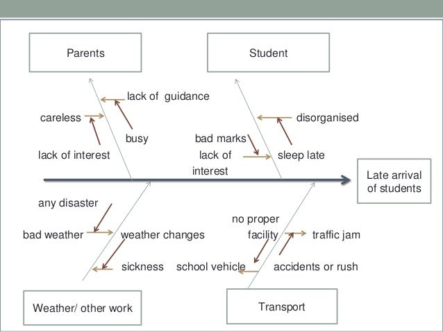cause and effect of working students to school performance Poor school performance not only results in the child having a low self-esteem, but also causes significant stress to the parents there are many reasons for children to under perform at school.