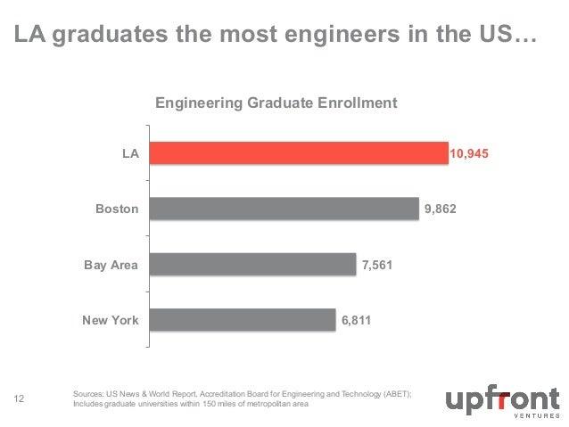 LA graduates the most engineers in the US…  7,561  6,811  LA  Boston  Bay Area  Sources: US News & World Report, Accredita...