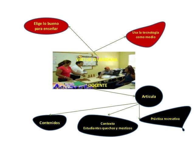 Elige lo buenopara enseñarArticulaDOCENTEVIRTUD CIUDADANAUsa la tecnologíacomo medioPráctica recreativaContextoEstudiantes...