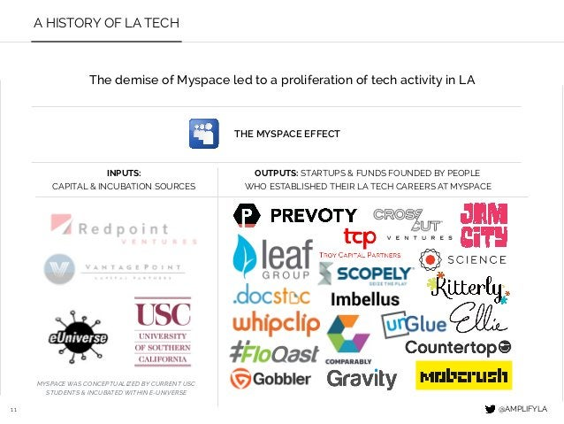 11 A HISTORY OF LA TECH INPUTS: CAPITAL & INCUBATION SOURCES OUTPUTS: STARTUPS & FUNDS FOUNDED BY PEOPLE WHO ESTABLISHED T...