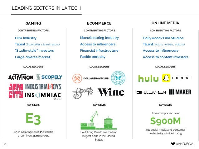 15 LEADING SECTORS IN LA TECH GAMING ECOMMERCE ONLINE MEDIA CONTRIBUTING FACTORS LOCAL LEADERS KEY STATS CONTRIBUTING FACT...