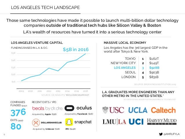 5 LOS ANGELES TECH LANDSCAPE LOS ANGELES VENTURE CAPITAL FUNDING RAISED IN L.A. & O.C. L.A. GRADUATES MORE ENGINEERS THAN ...