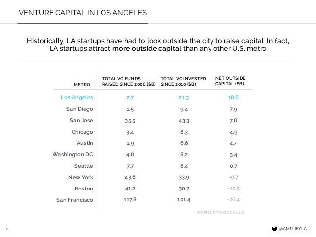 6 VENTURE CAPITAL IN LOS ANGELES @AMPLIFYLA METRO TOTAL VC FUNDS RAISED SINCE 2006 ($B) 2.7 1.5 1.9 3.4 4.8 35.5 7.7 117.8...