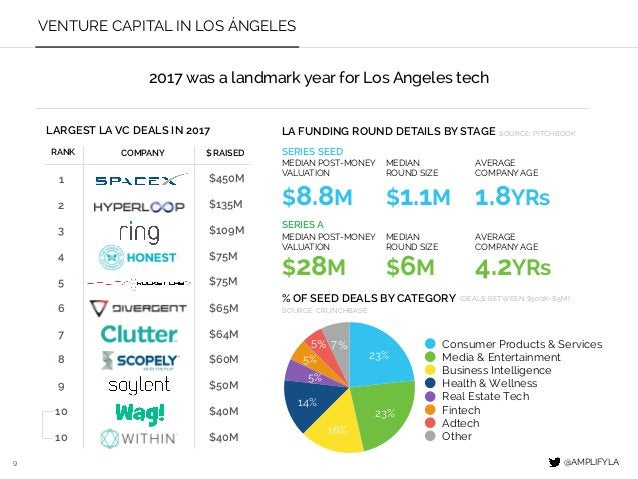 9 VENTURE CAPITAL IN LOS ÁNGELES RANK COMPANY 1 2 3 4 5 6 7 8 9 10 % OF SEED DEALS BY CATEGORY SERIES SEED SERIES A $ RAIS...