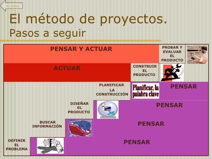 El método de proyectos.  Pasos a seguir Al índice PENSAR Y ACTUAR PROBAR Y EVALUAR EL PRODUCTO  ACTUAR CONSTRUIR EL PRODUC...