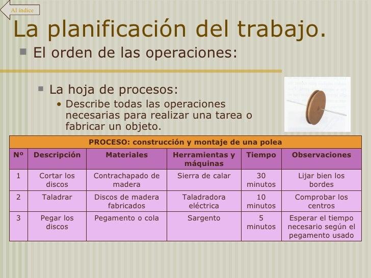 La planificación del trabajo. <ul><li>El orden de las operaciones: </li></ul><ul><ul><li>La hoja de procesos: </li></ul></...