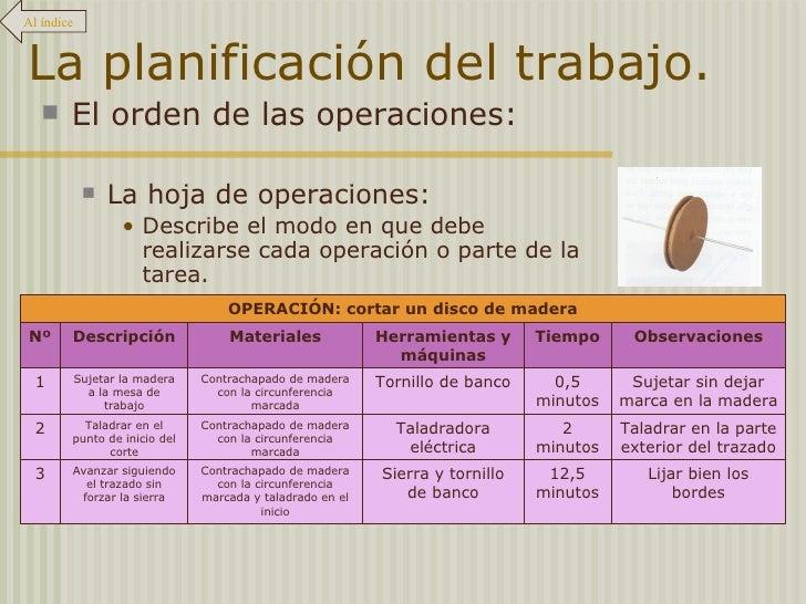 La planificación del trabajo. <ul><li>El orden de las operaciones: </li></ul><ul><ul><li>La hoja de operaciones: </li></ul...