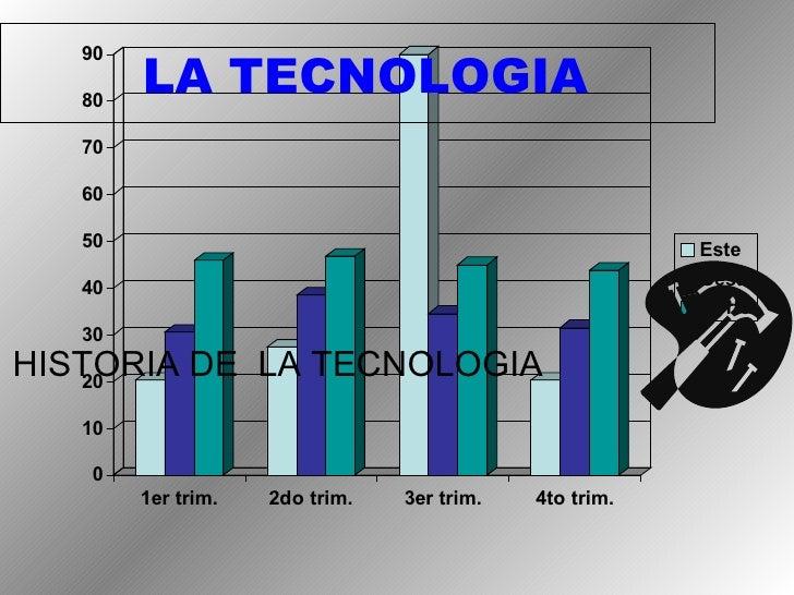 LA TECNOLOGIA HISTORIA DE  LA TECNOLOGIA