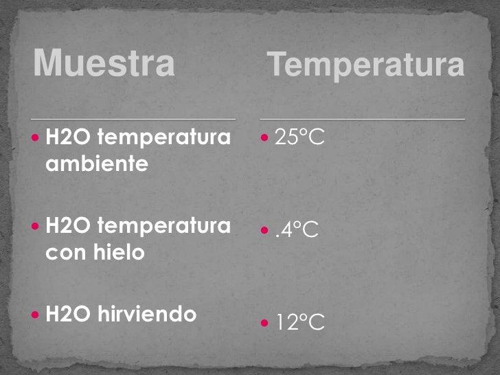 Muestra<br />Temperatura<br />H2O temperatura ambiente<br />H2O temperatura con hielo<br />H2O hirviendo<br />25°C<br />.4...