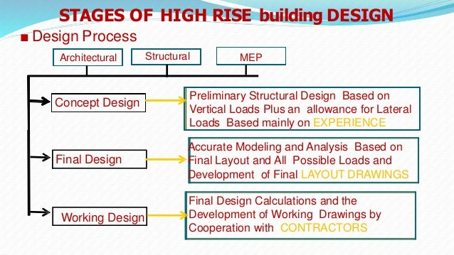 systems development lec01 System functionality testing is integral process of development make good use of help available lec01_intro_slides.