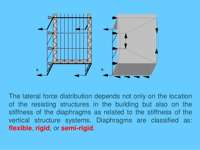 Lateral Stability Of Building Structures