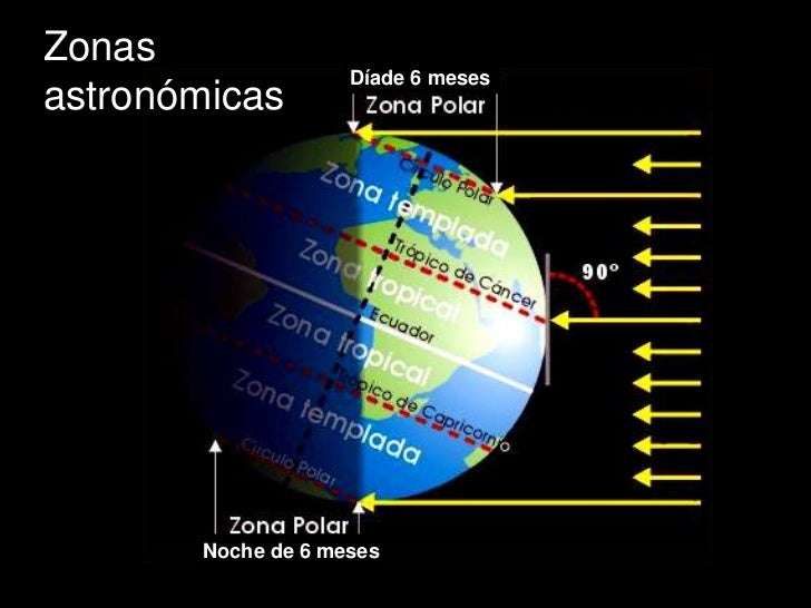 Zonas                    Díade 6 mesesastronómicas       Noche de 6 meses