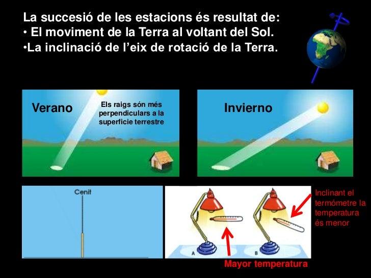 La succesió de les estacions és resultat de:• El moviment de la Terra al voltant del Sol.•La inclinació de l'eix de rotaci...