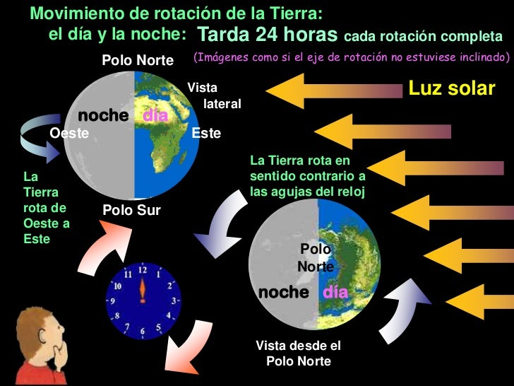 Movimiento de rotación de la Tierra: el día y la noche: Tarda 24 horas cada rotación completa            Polo Norte    (Im...