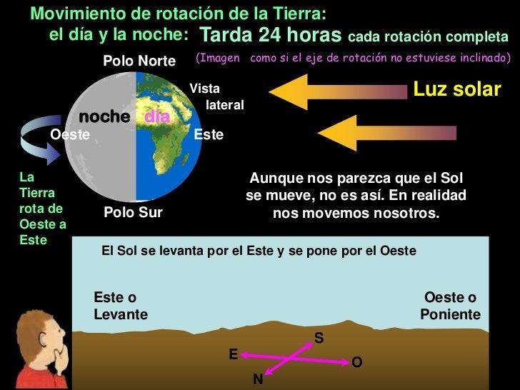 Movimiento de rotación de la Tierra:  el día y la noche: Tarda 24 horas cada rotación completa             Polo Norte     ...