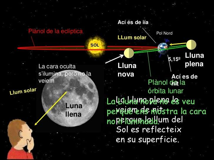 Ací és de iía    Plànol de la eclíptica                           Pol Nord                                     LLum solar ...