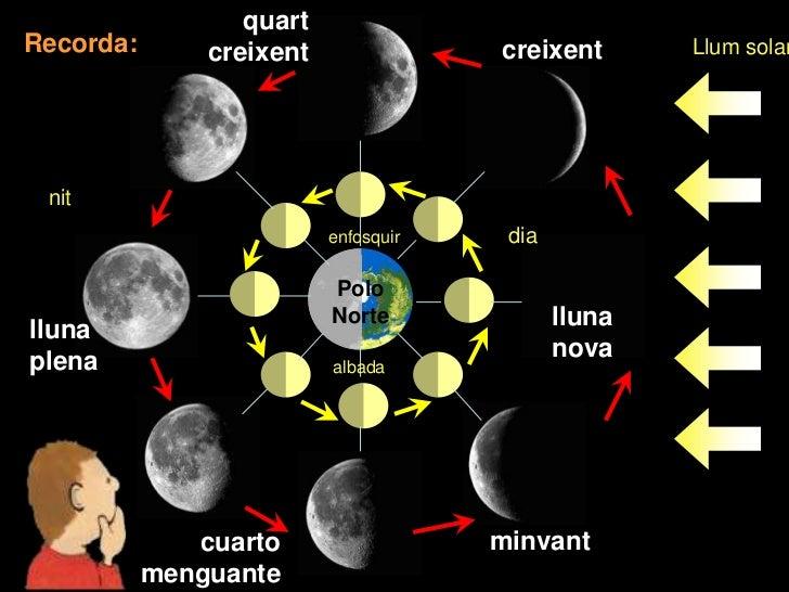 quartRecorda:       creixent               creixent       Llum solar nit                          enfosquir    dia        ...