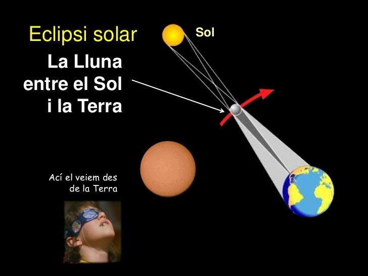 Eclipsi solar         Sol  La Llunaentre el Sol  i la Terra   Ací el veiem des        de la Terra