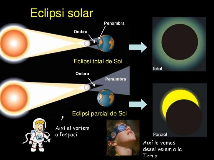 Eclipsi solar                        Penombra            Ombra            Eclipsi total de Sol             Ombra          ...