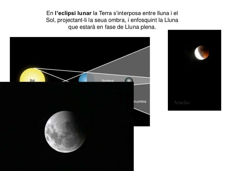 En l'eclipsi lunar la Terra s'interposa entre lluna i elSol, projectant-li la seua ombra, i enfosquint la Lluna         qu...