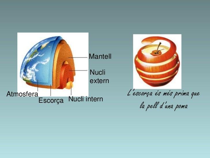 Mantell                           Nucli                           externAtmosfera                            L'escorça és ...
